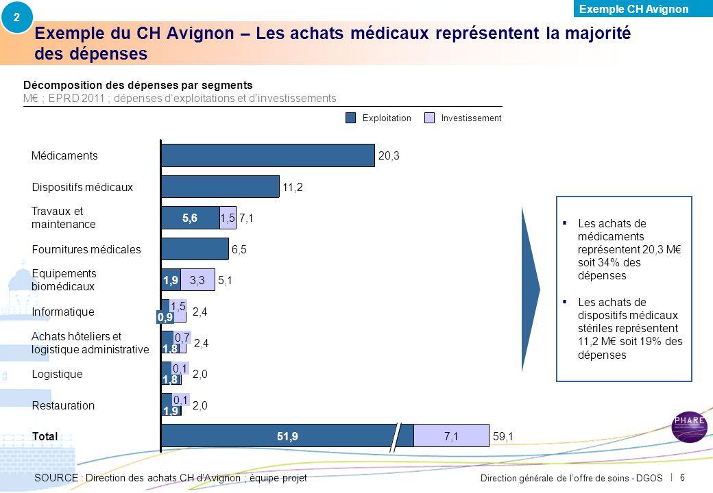 2Exemple CH Avignon. PAR-FGP053-20111027-MODELE-EP2710. Exemple du CH Avignon – Les achats médicaux représentent la majorité des dépenses.