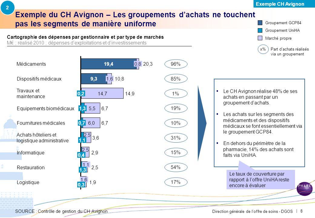 2 Exemple CH Avignon. PAR-FGP053-20111027-MODELE-EP2710.