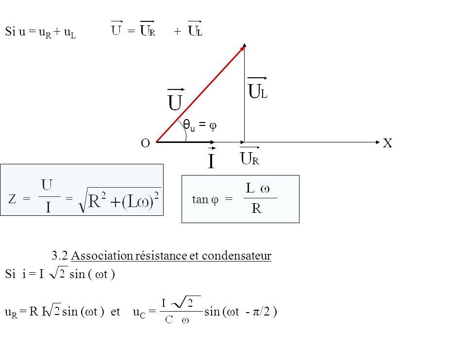 Si u = uR + uL = + θu = φ. O X.