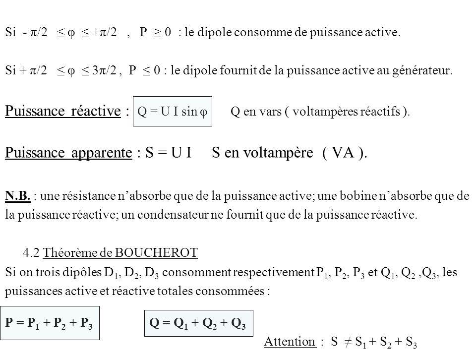 Puissance réactive : Q = U I sin φ Q en vars ( voltampères réactifs ).
