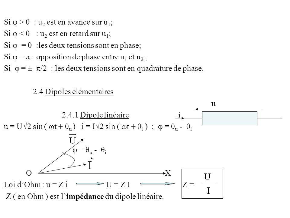 Si φ > 0 : u2 est en avance sur u1;