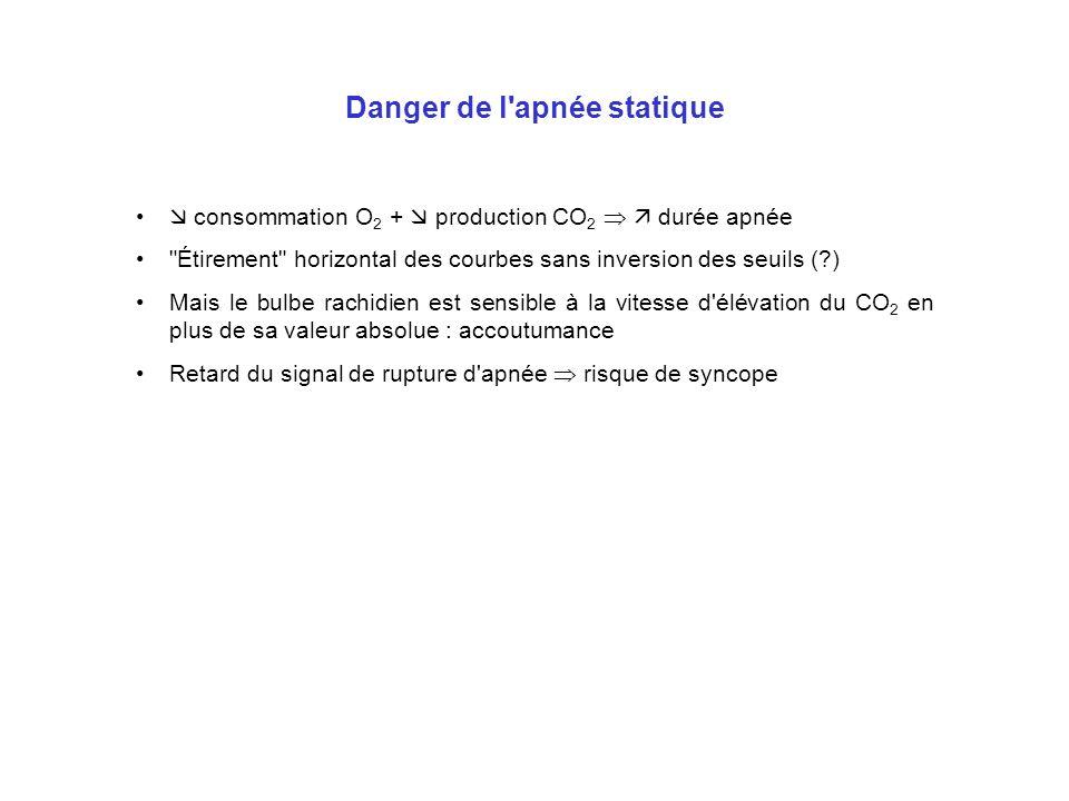 Danger de l apnée statique