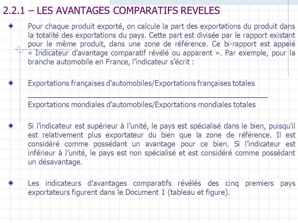 2.2.1 – LES AVANTAGES COMPARATIFS REVELES
