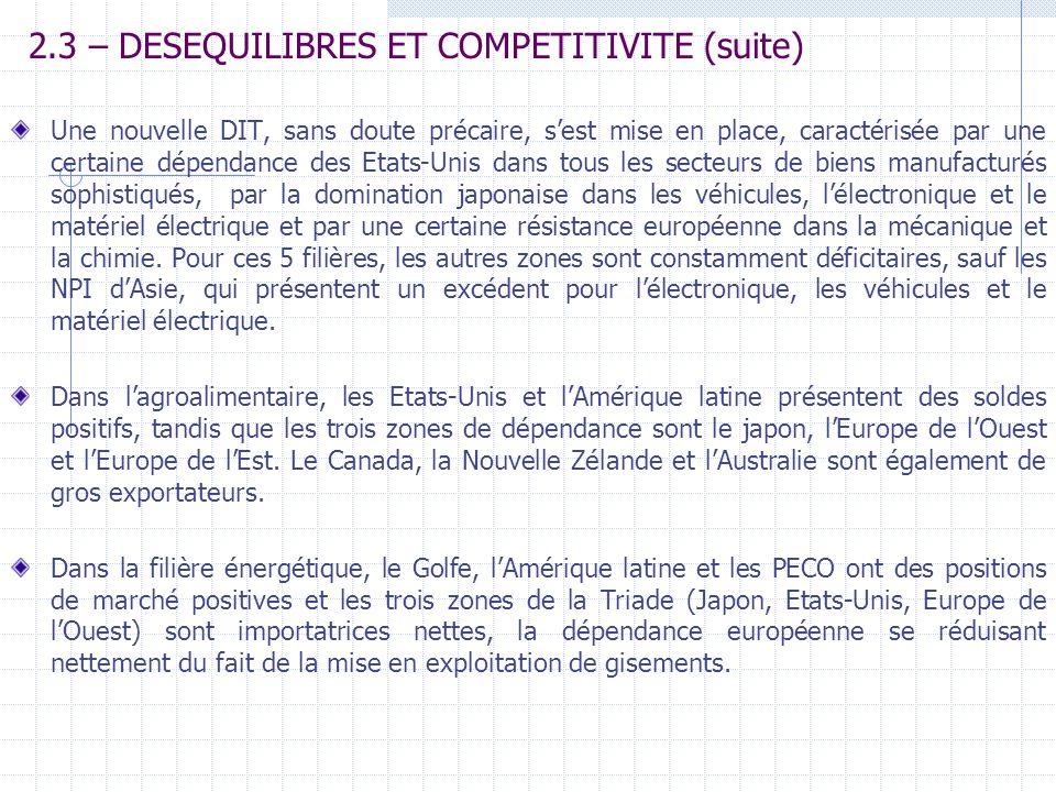 2.3 – DESEQUILIBRES ET COMPETITIVITE (suite)