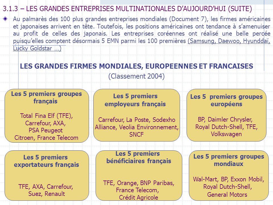 3.1.3 – LES GRANDES ENTREPRISES MULTINATIONALES D'AUJOURD'HUI (SUITE)