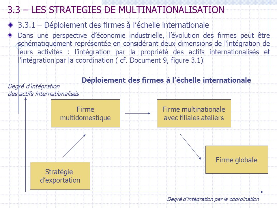 3.3 – LES STRATEGIES DE MULTINATIONALISATION