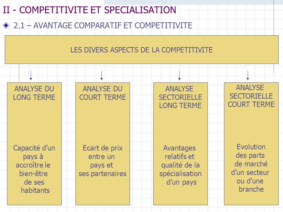 II - COMPETITIVITE ET SPECIALISATION