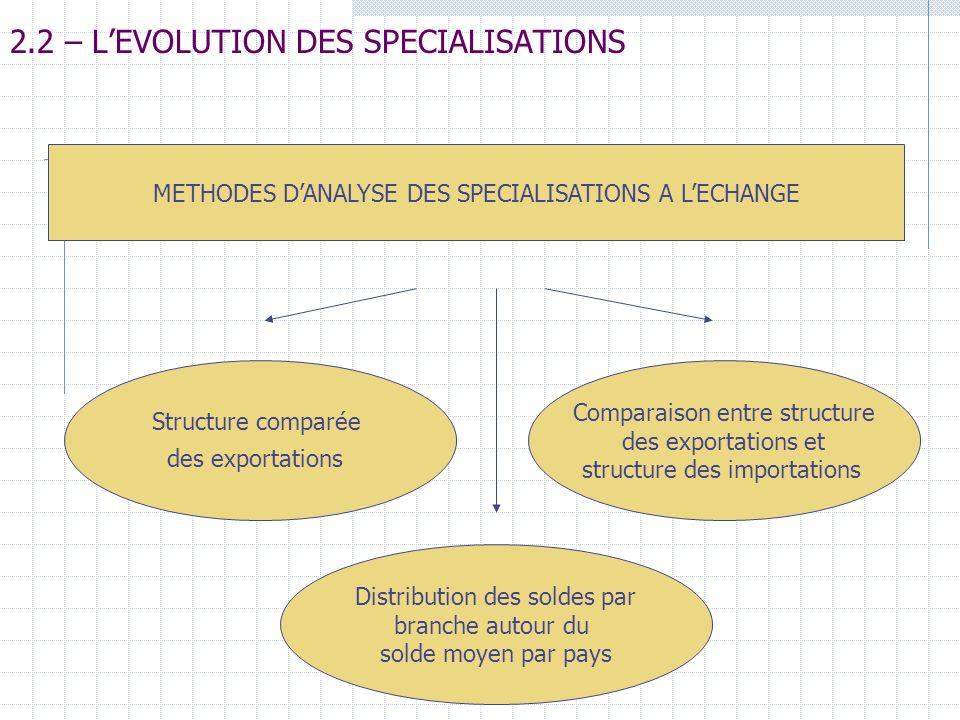 2.2 – L'EVOLUTION DES SPECIALISATIONS