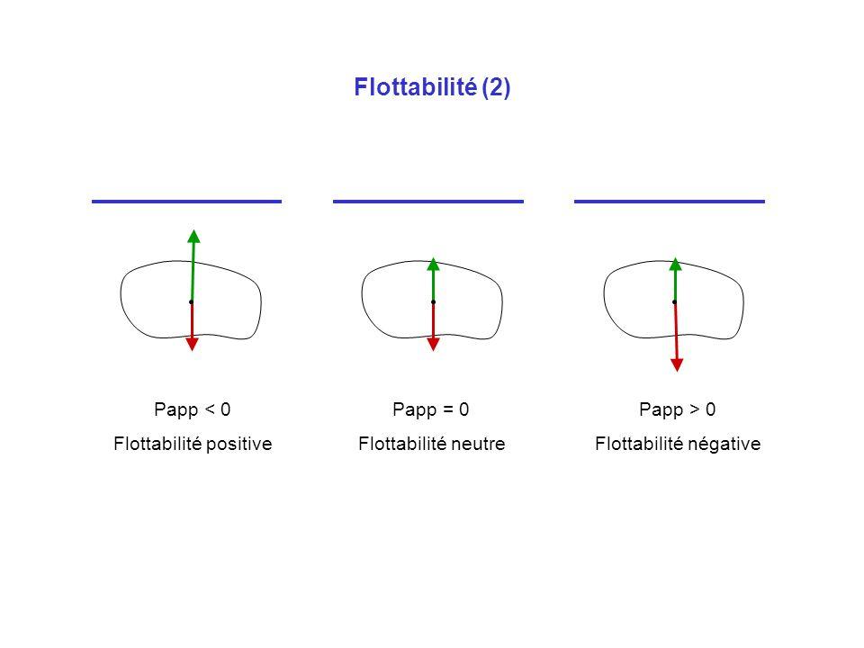 Flottabilité (2) Papp < 0 Flottabilité positive Papp = 0