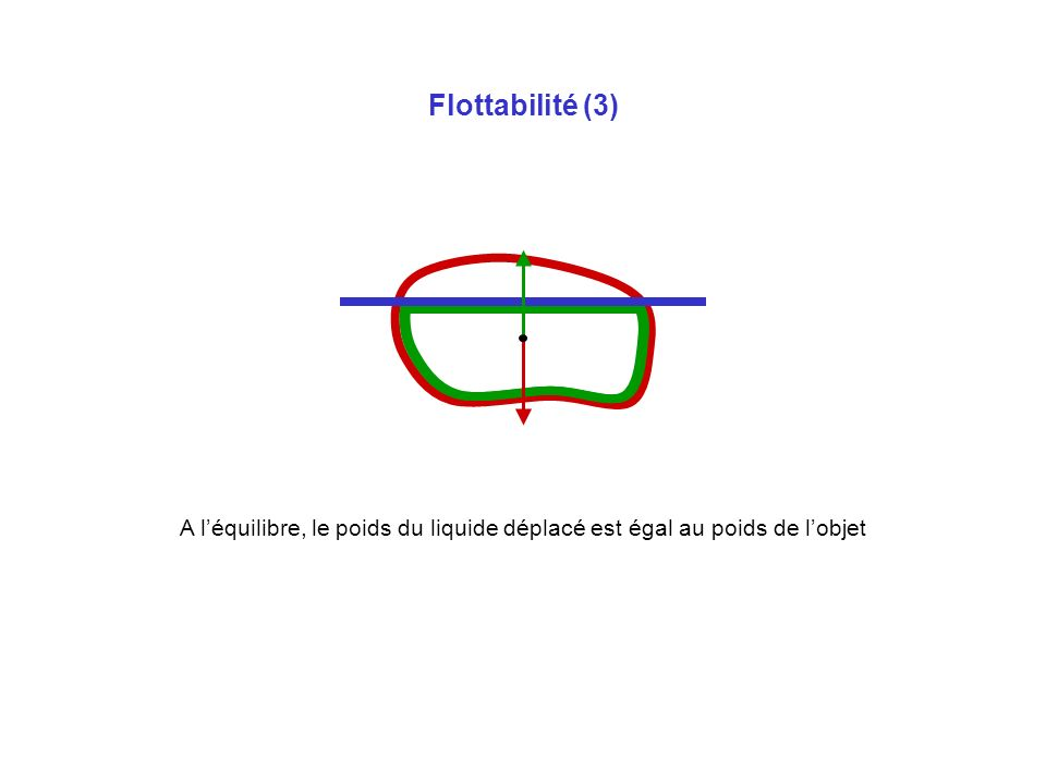 Flottabilité (3) A l'équilibre, le poids du liquide déplacé est égal au poids de l'objet