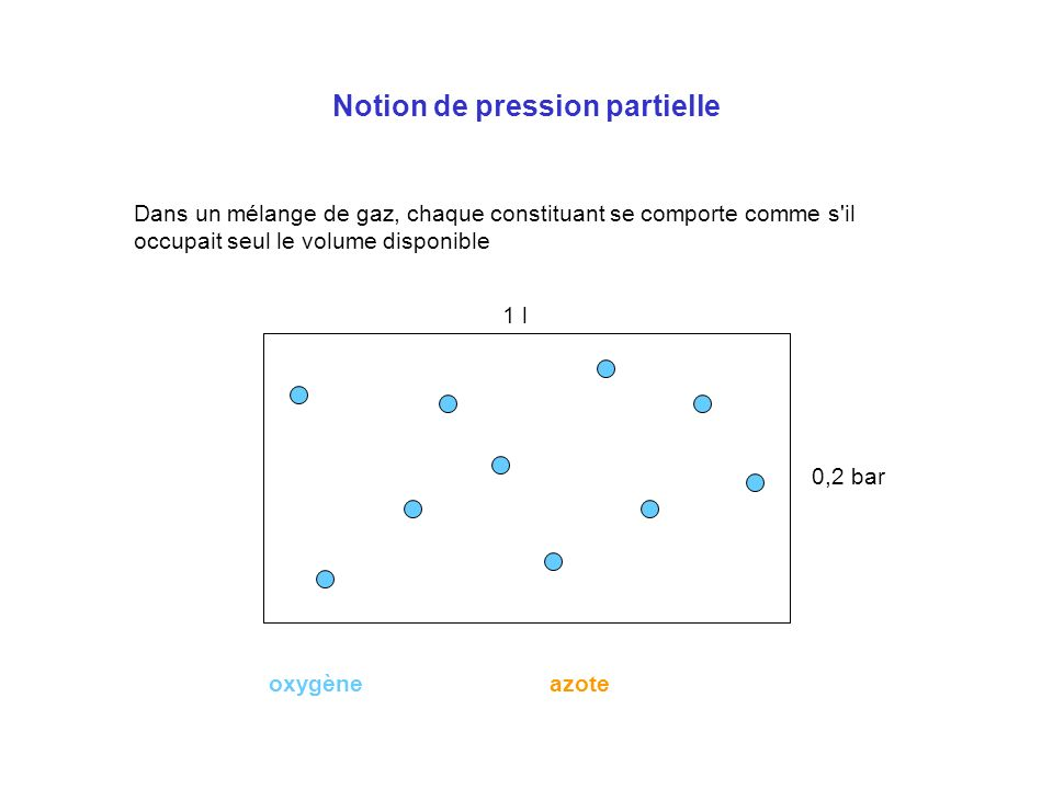 Notion de pression partielle