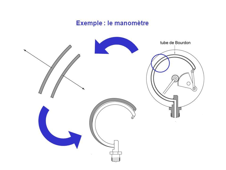 Exemple : le manomètre