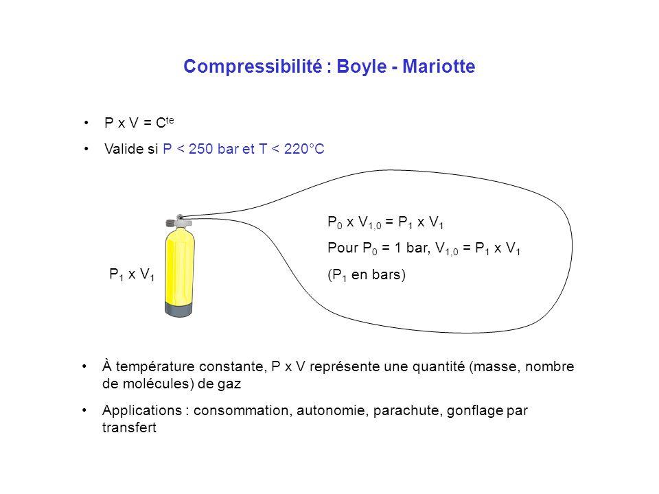 Compressibilité : Boyle - Mariotte