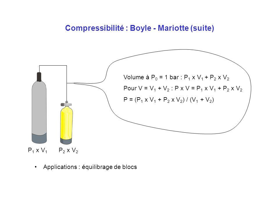 Compressibilité : Boyle - Mariotte (suite)