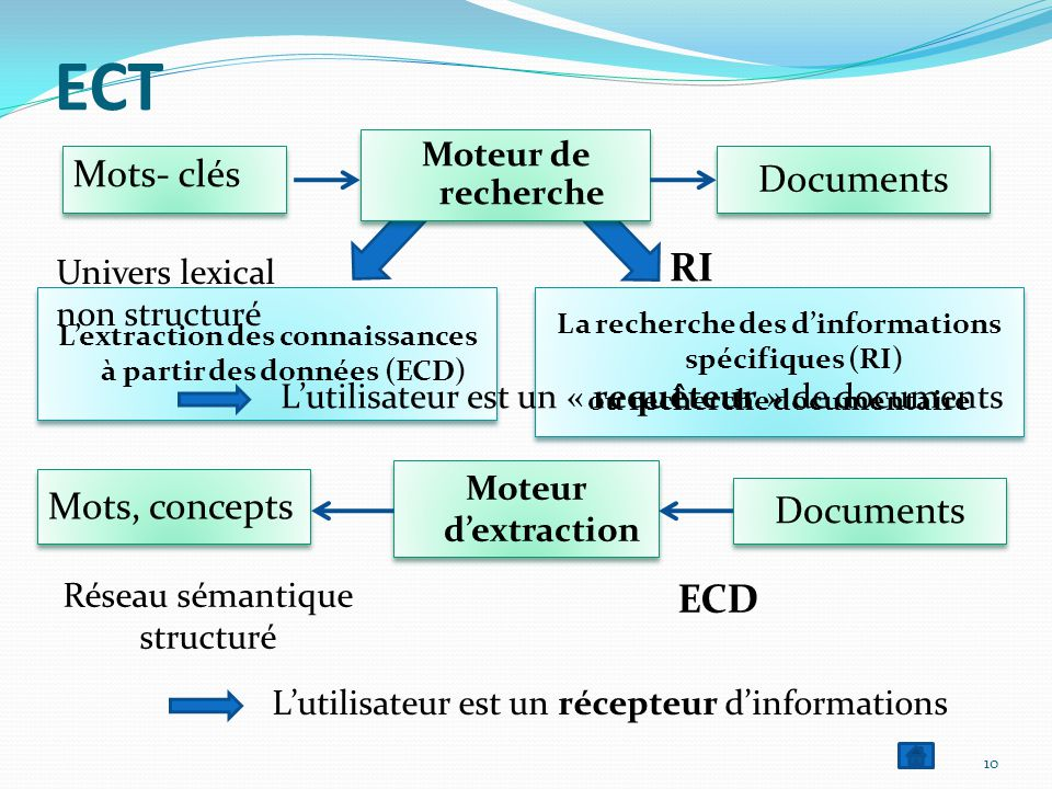 ECT ECT RI ECD Mots- clés Documents Mots, concepts Documents