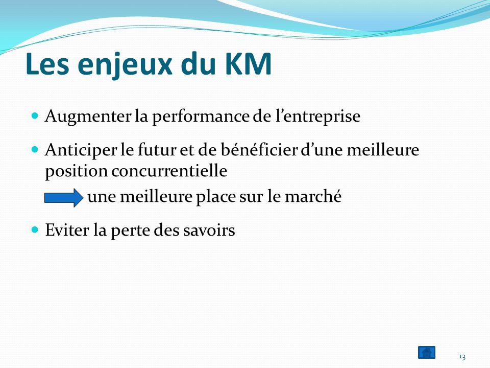 Les enjeux du KM Augmenter la performance de l'entreprise