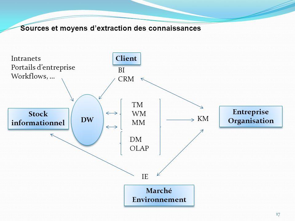 DW Entreprise Organisation Stock informationnel Marché Environnement