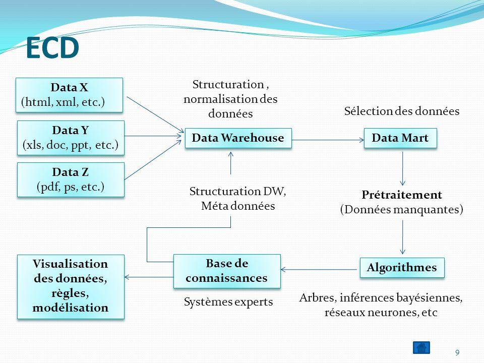 Visualisation des données, règles, modélisation