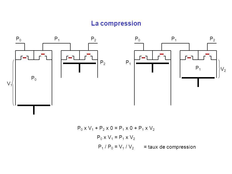 La compression P0 P1 P2 P0 P1 P2 P2 P1 P1 V2 P0 V1