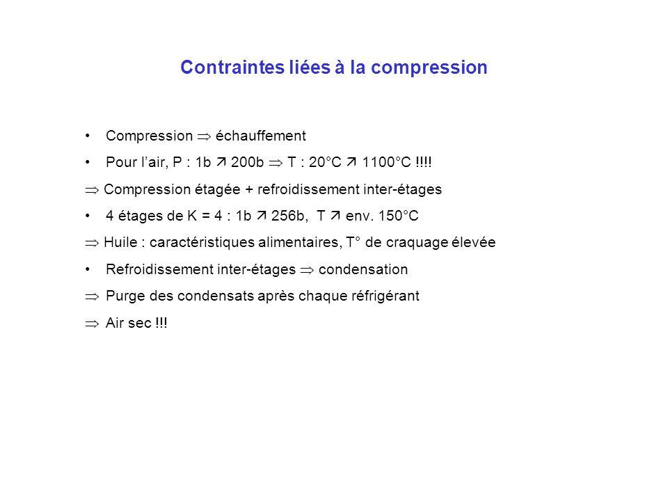 Contraintes liées à la compression