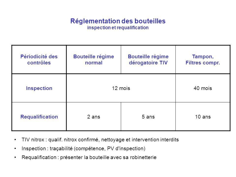 Réglementation des bouteilles inspection et requalification