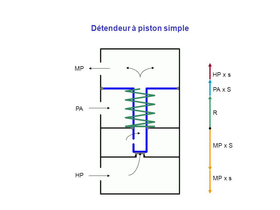 Détendeur à piston simple