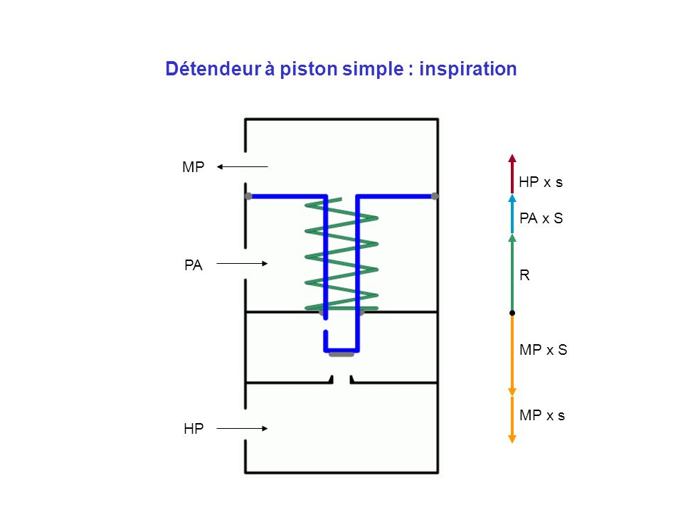 Détendeur à piston simple : inspiration
