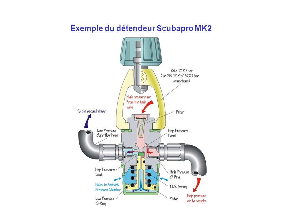 Exemple du détendeur Scubapro MK2