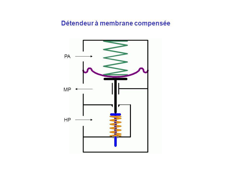 Détendeur à membrane compensée