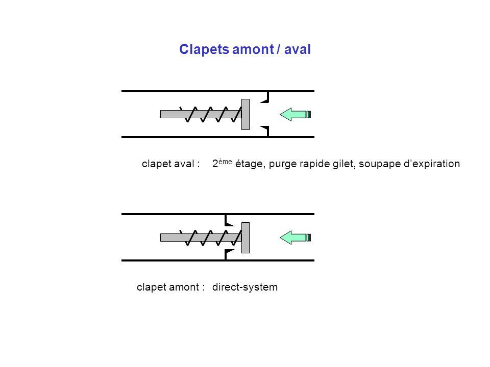 Clapets amont / aval clapet aval :