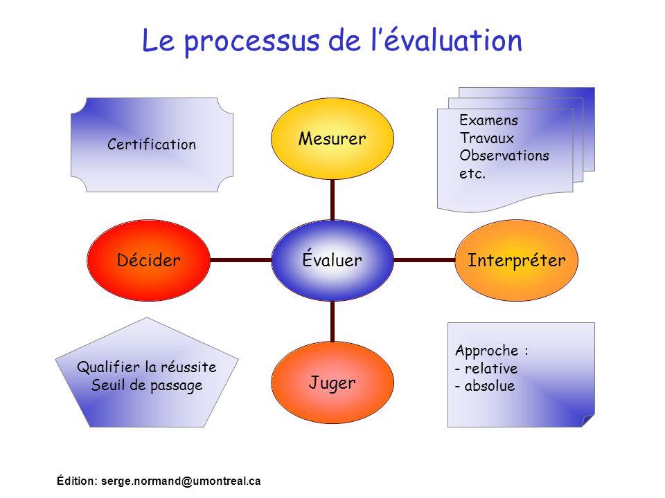Le processus de l'évaluation