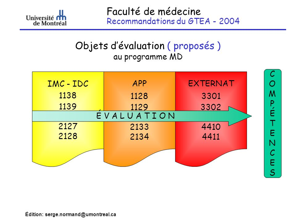 Objets d'évaluation ( proposés ) au programme MD