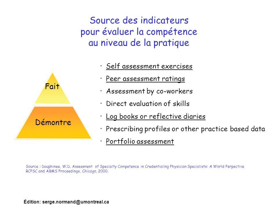 Source des indicateurs pour évaluer la compétence au niveau de la pratique
