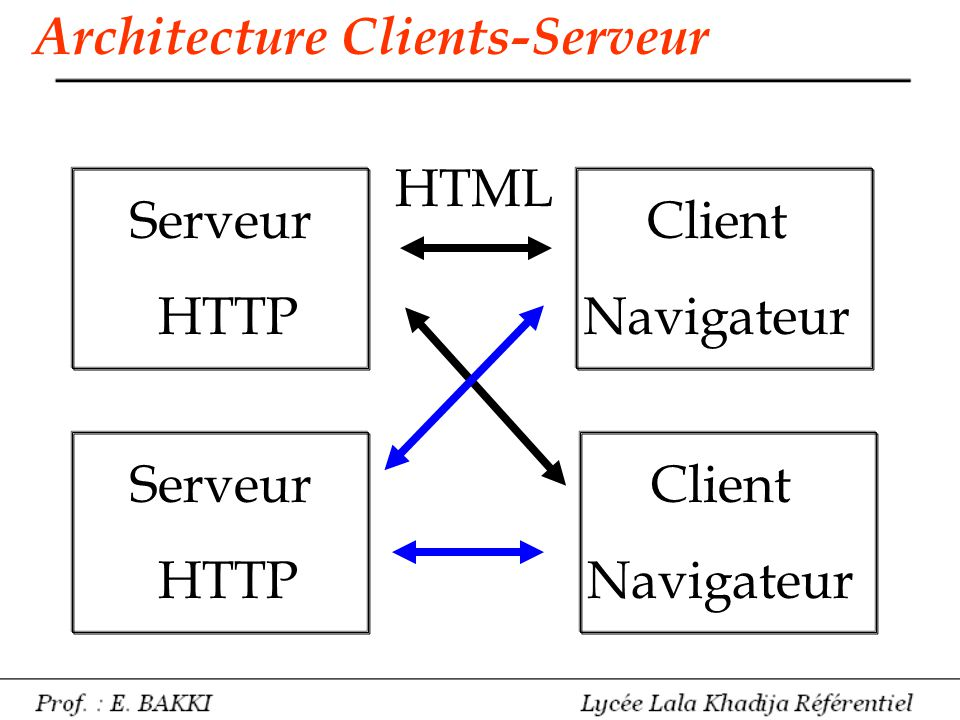 Architecture Clients-Serveur