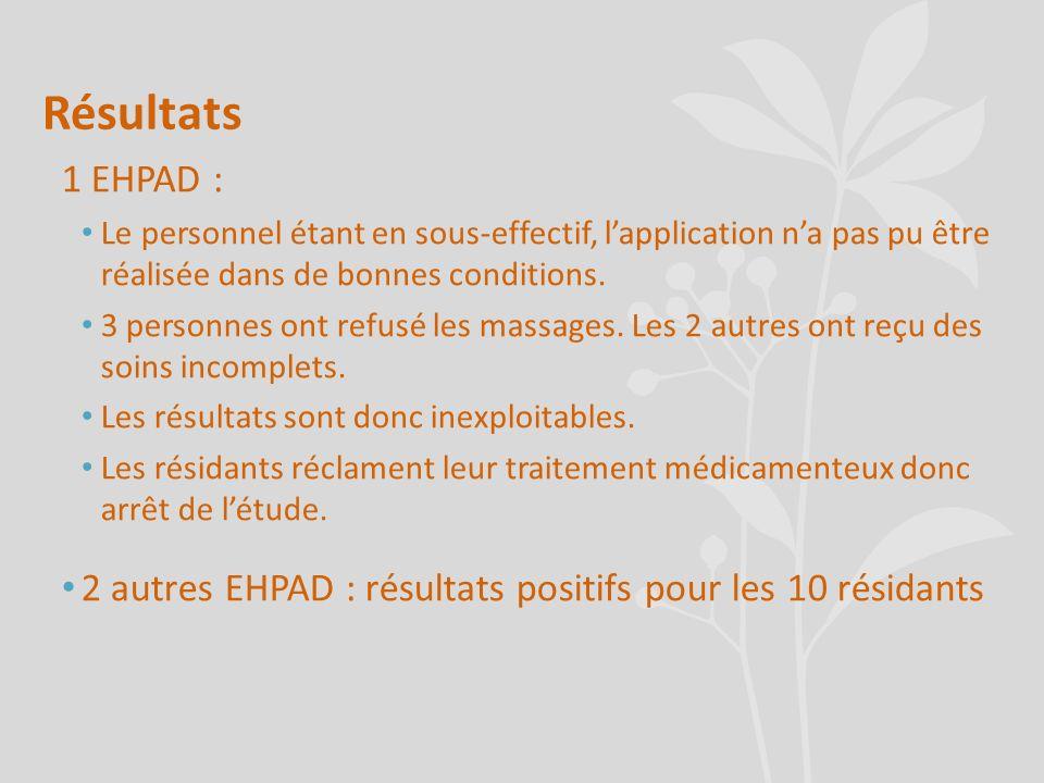 Résultats 1 EHPAD : Le personnel étant en sous-effectif, l'application n'a pas pu être réalisée dans de bonnes conditions.