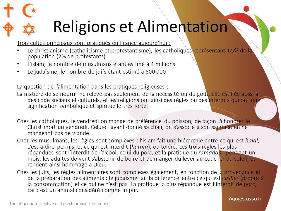 Religions et Alimentation