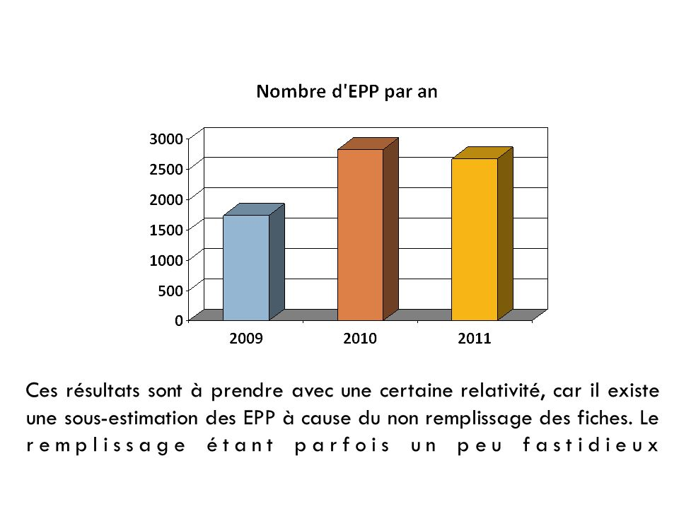 Ces résultats sont à prendre avec une certaine relativité, car il existe une sous-estimation des EPP à cause du non remplissage des fiches.