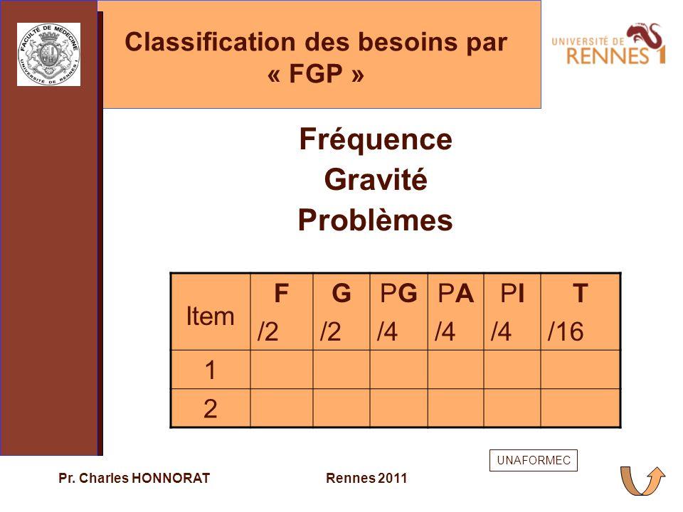 Classification des besoins par « FGP »