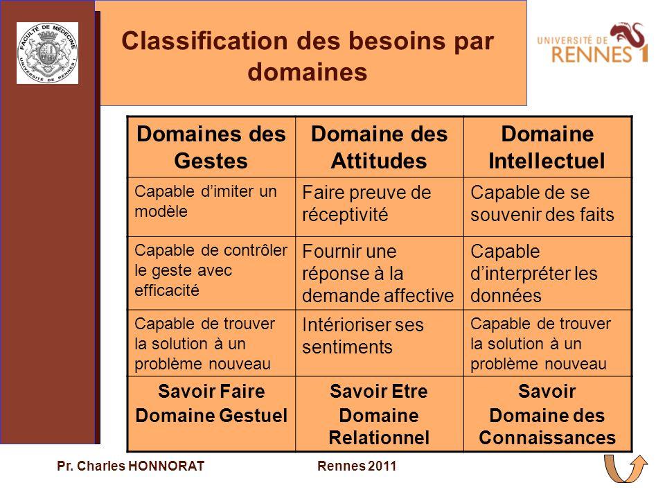 Classification des besoins par domaines