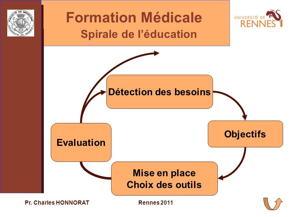 Spirale de l'éducation