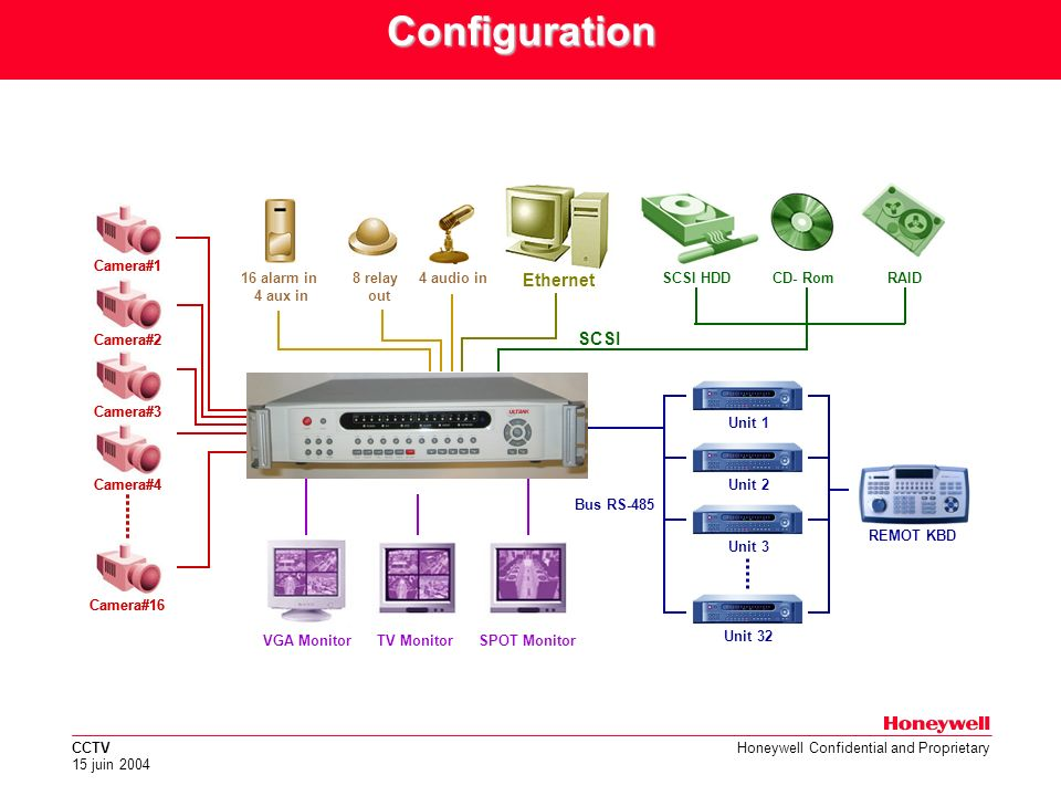 VGA Monitor TV Monitor SPOT Monitor