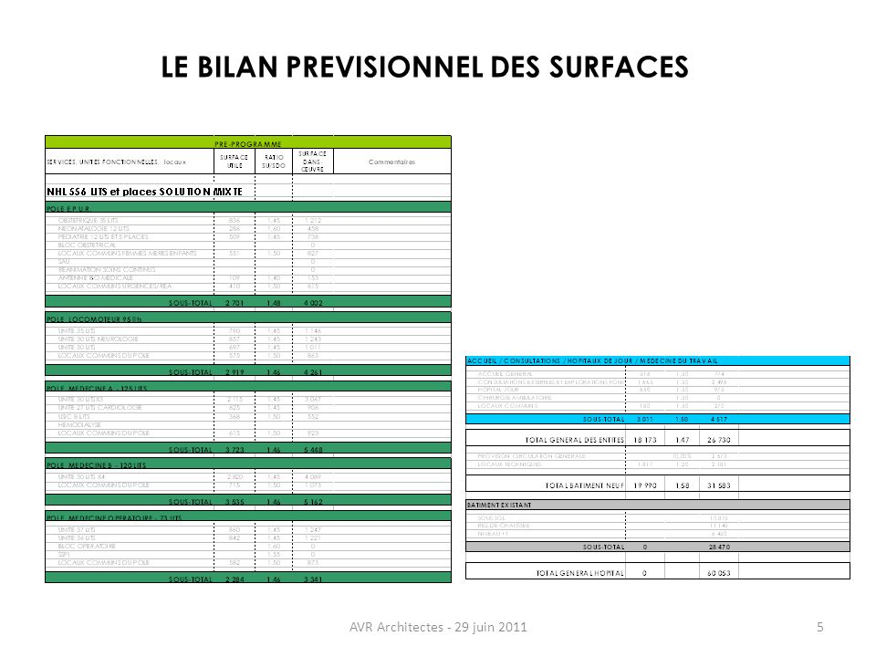 LE BILAN PREVISIONNEL DES SURFACES