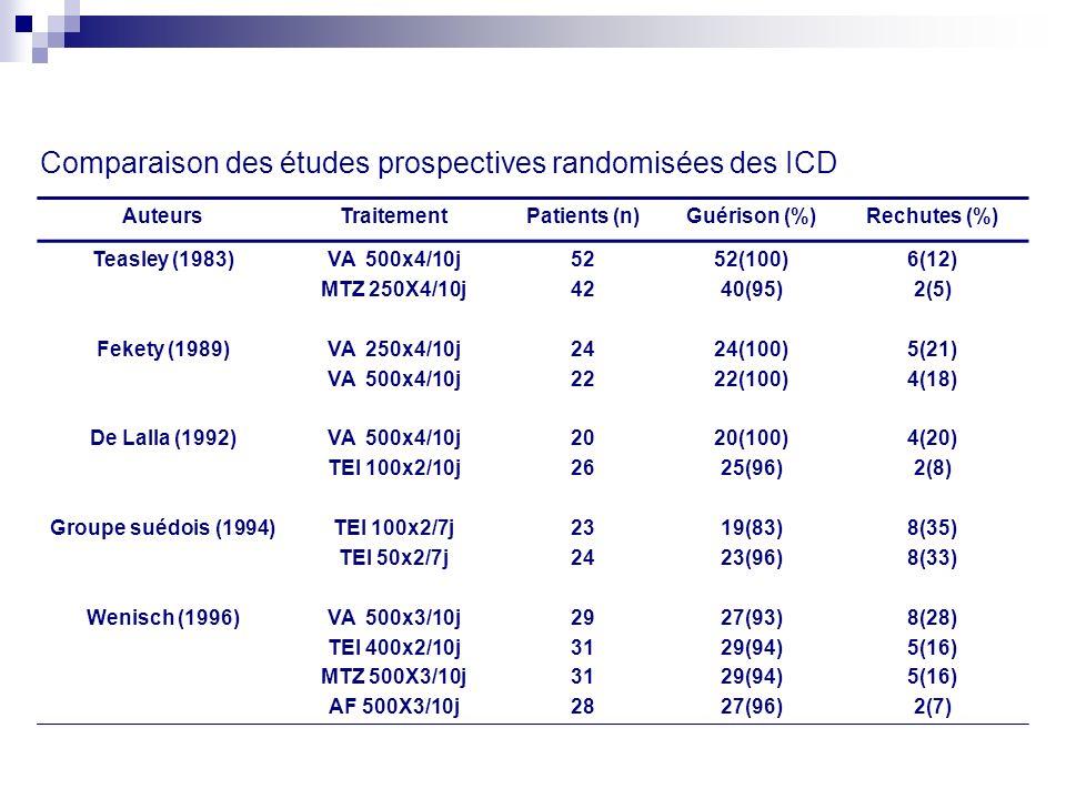Comparaison des études prospectives randomisées des ICD