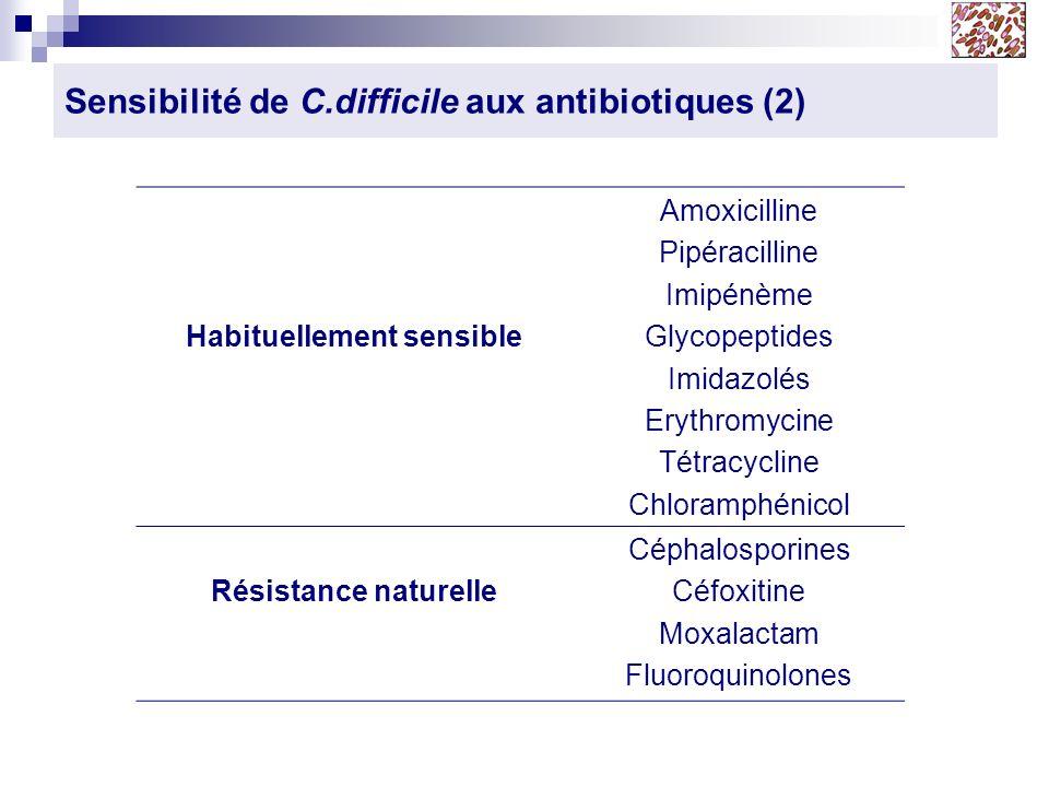 Sensibilité de C.difficile aux antibiotiques (2)