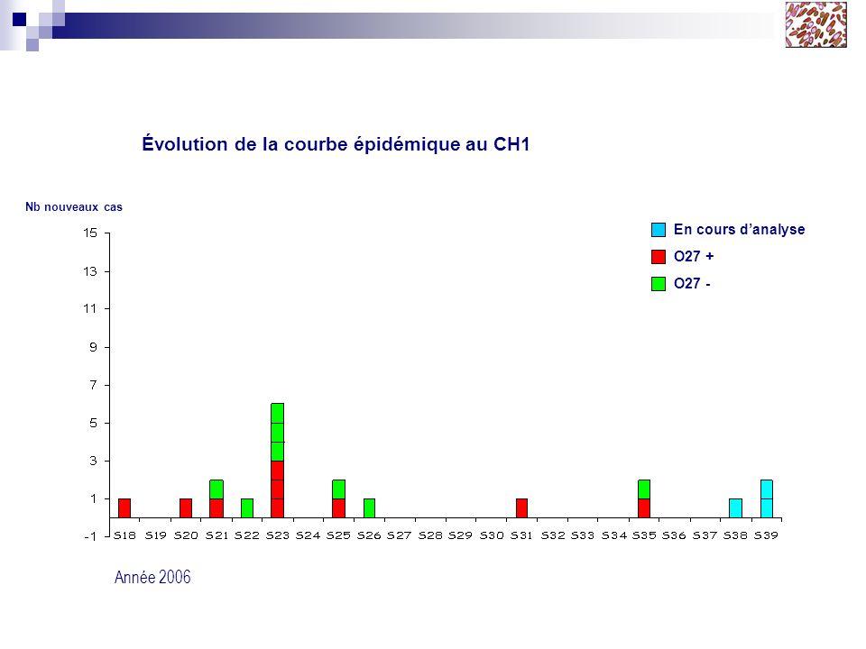 Évolution de la courbe épidémique au CH1