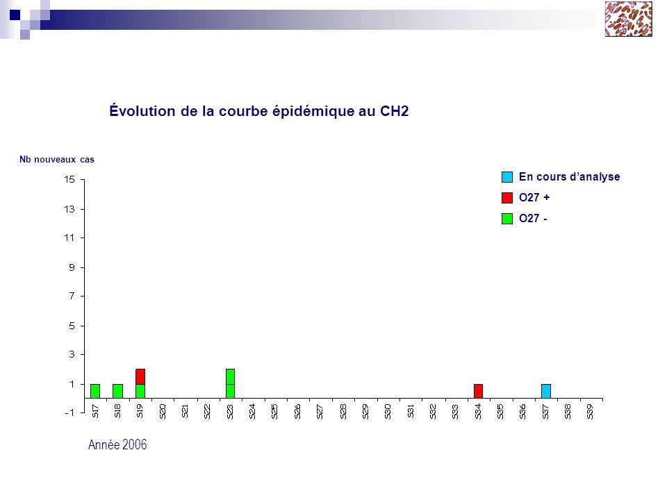 Évolution de la courbe épidémique au CH2
