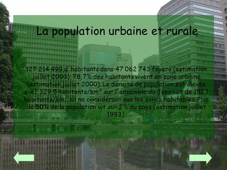 La population urbaine et rurale