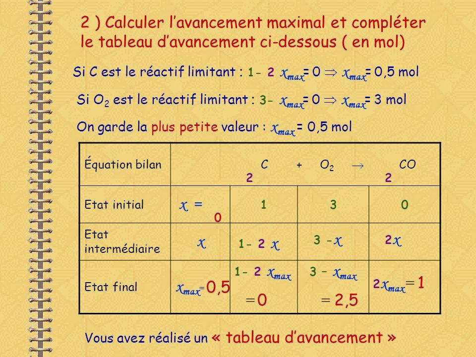 2 ) Calculer l'avancement maximal et compléter le tableau d'avancement ci-dessous ( en mol)