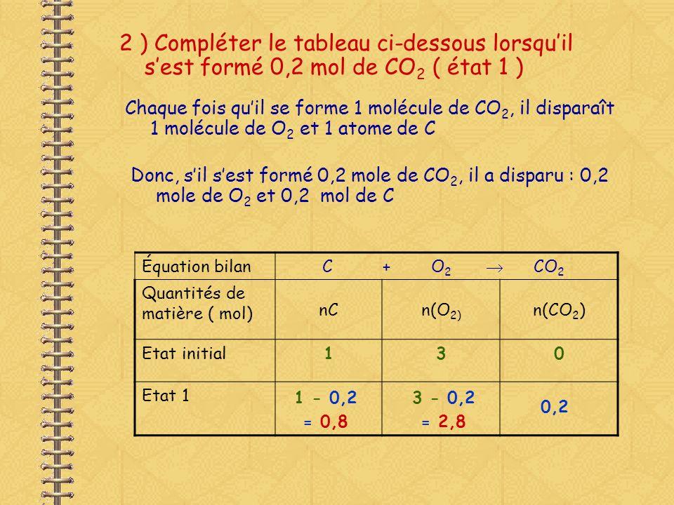 2 ) Compléter le tableau ci-dessous lorsqu'il s'est formé 0,2 mol de CO2 ( état 1 )
