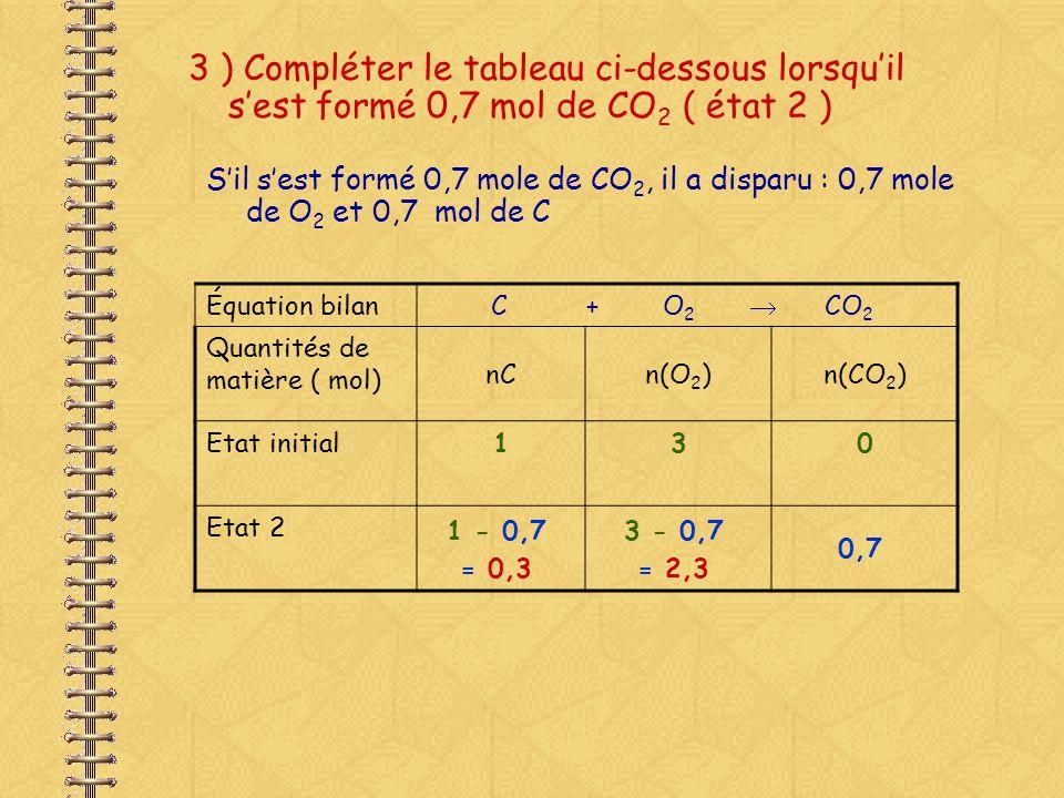 3 ) Compléter le tableau ci-dessous lorsqu'il s'est formé 0,7 mol de CO2 ( état 2 )